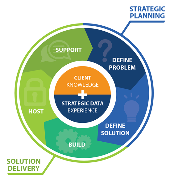 Strategic Planning and Solution Delivery Process